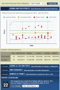 Vienna va real estate sales chart