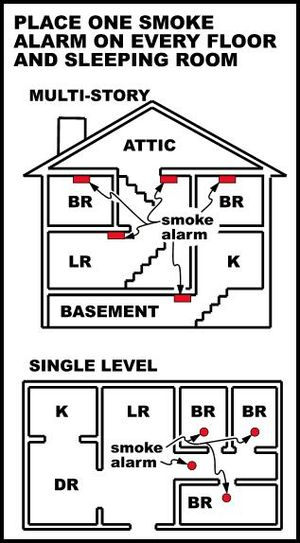 Diagram of where to put smoke alarms. The top ...