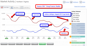 Northern Virginia Real Estate Trends 2013