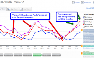 Vienna VA real estate trends summer 2014